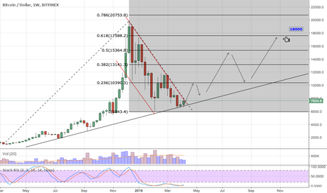 BTCUSD: Its time to load BTCUSD