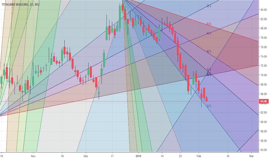 TWL: Bearish chart