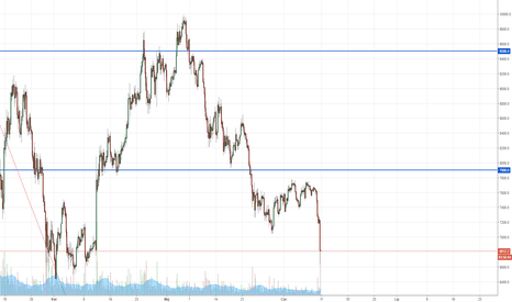 BTCUSD: Bitcoin, niedźwiedzie w natarciu