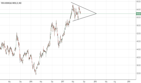 TATACHEM: Tata Chemicals Symmetrical triangle
