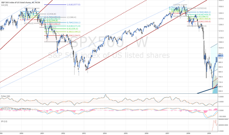 SPX500: When it bounces, fib 0.618, then heavy short.