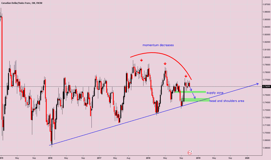 CADCHF: currection phaze