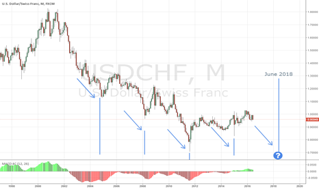 USDCHF: USDCHF - Every 1250 Days Something Happens