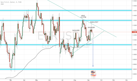 EURUSD: EUR/USD sloping H&S?
