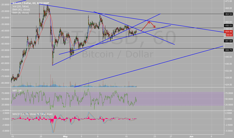 BTCUSD: I don't think consolidation is over