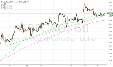 GBPCAD: move to upside