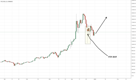 BTCUSD: Bitcoin com Pin Bar