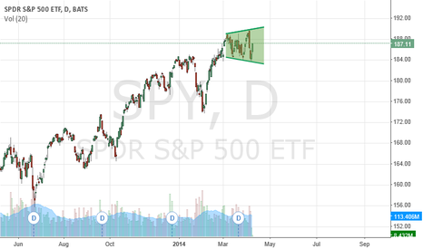 SPY: Megaphone formation at the top?