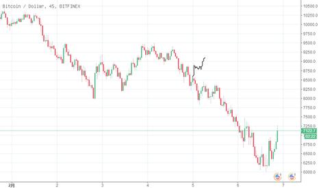 BTCUSD: BTC USD 十分钟内会跌出新低!