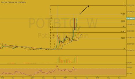 POTBTC: PotCoin/BTC
