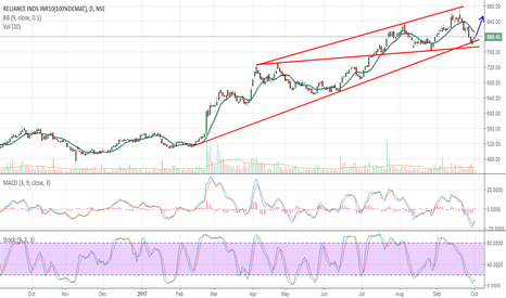 RELIANCE: RELIANCE INDS RELIANCE - Ready for Upmove