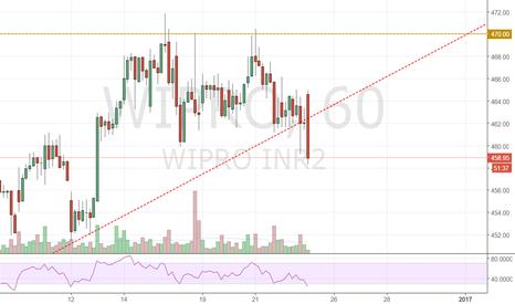 WIPRO: WIPRO - Downside