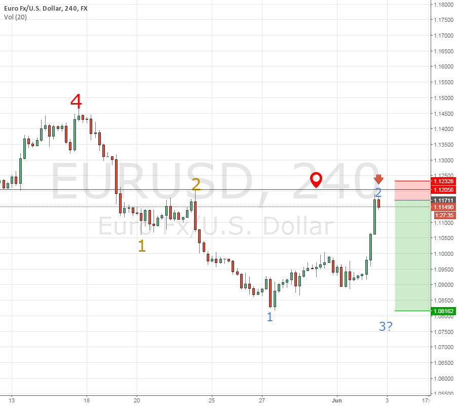 SHORT EUR USD Invalid wave count wave 2 expected Higher