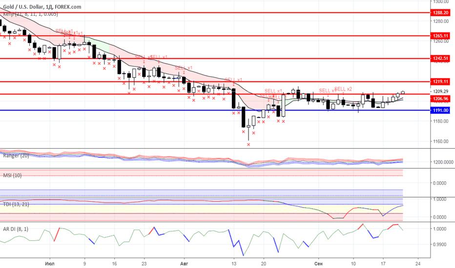 XAUUSD: Диапазонная торговля: Нефть и Золото на 21.09.2018 года
