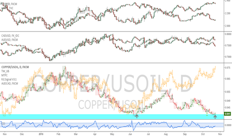 COPPER/USOIL: Copper/Oil spread: once again getting out of hand