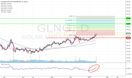 GLNG: GLNG - Long at the Breakout of resistance from $27/28 to $33/37