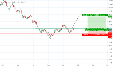 DXY: U.S Dollar(DXY)  Long Keep it Simple!