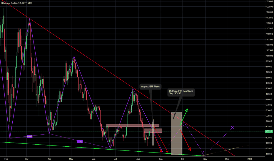 BTCUSD: Looking at coming ETF news dates