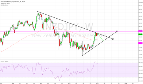 NZDJPY: weekly short off of trend loon which is like a line