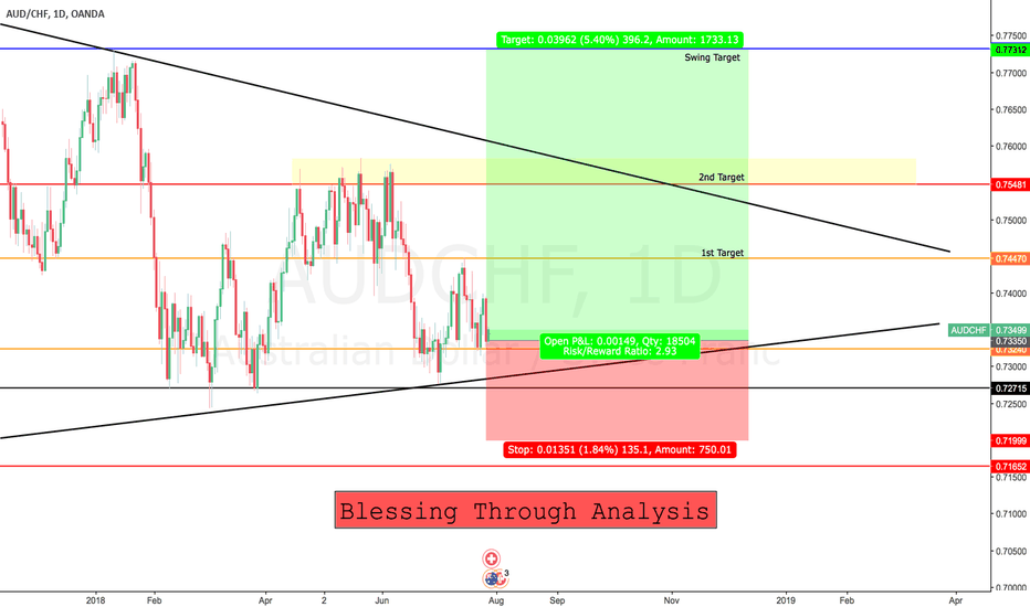 AUDCHF: Long Opportunities