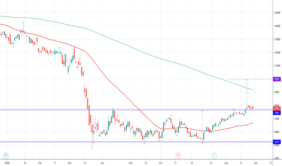TFG Stock Price and Chart — JSE:TFG — TradingView