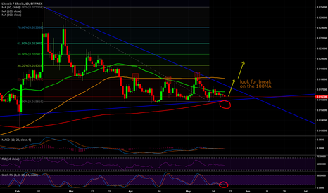 LTCBTC: LTC/BTC is one to watch