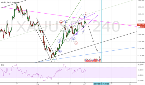 XAUUSD: GOLD; bears are here