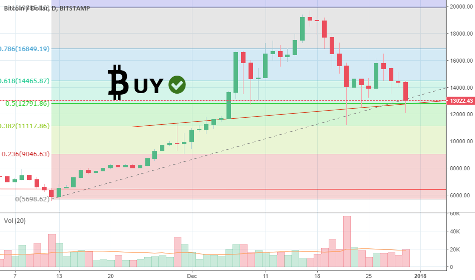 BTC Buy Signal (Extremely Bullish)