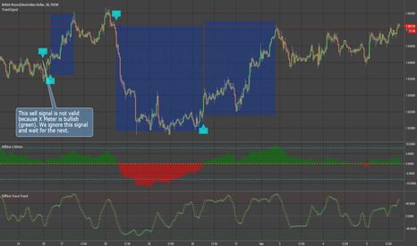 GBPAUD: Using Trend Signal - My 30 Minute Set-Up