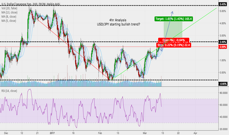 USDJPY: USD/JPY starting bullish 4hr trend?