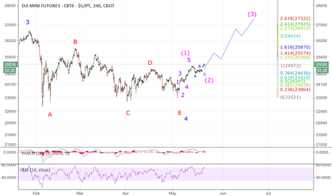 YM1!: YM1: without a doubt, YM1 has finished wave 4 correction and