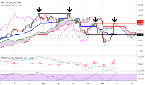 FDX: FEDEX forming another double top