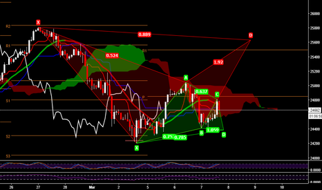 UDXUSD: US 30 - Gartley Long+Bat Short Vs. Ichimoku