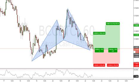 BCCBTC: BCCBTC_H1