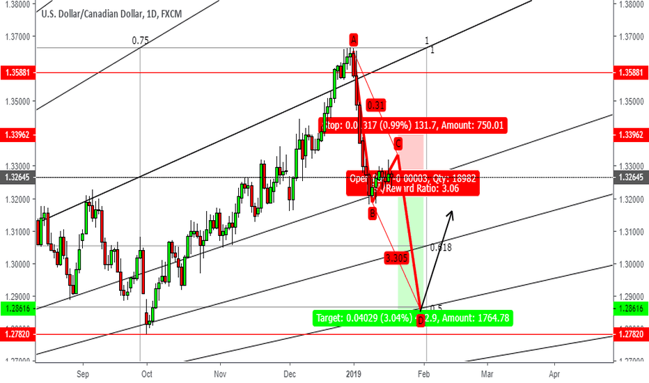 USDCAD: USD/CAD SELL 1D