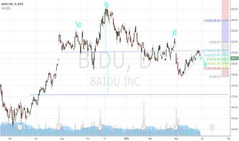 BIDU: $BIDU H & S and downtrend