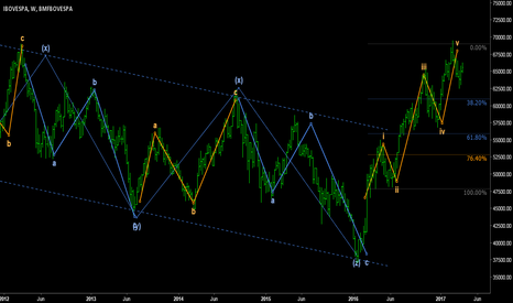 IBOV: IBOV - Five-waves up completed: time for retracement.
