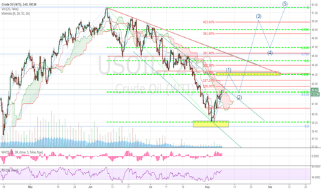 USOIL: US Oil right shoulder accomplished?
