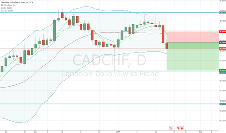 CADCHF: CADCHF - Sell Opportunity