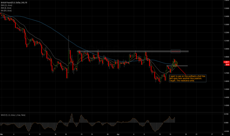 GBPUSD: Wait Long from 89MA & local support