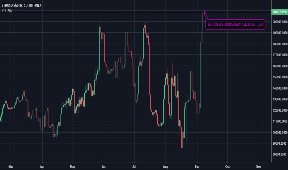ETHUSDSHORTS: ETH/USD SHORTS ALL TIME HIGH on Bitfinex