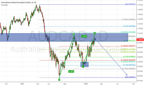 AUDCAD: AUDCAD ready for downtrend continuation?