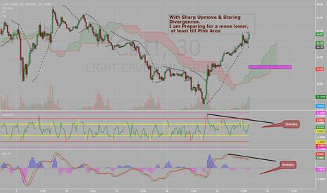 CL1!: Crude Short Term Reversal Down