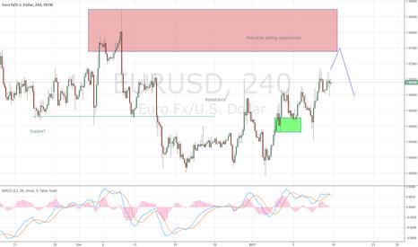EURUSD: Eur/Usd short opportunity on the horizon