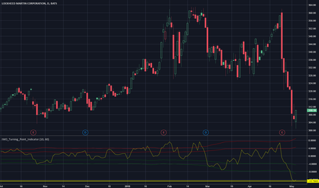LMT: Extreme Oversold
