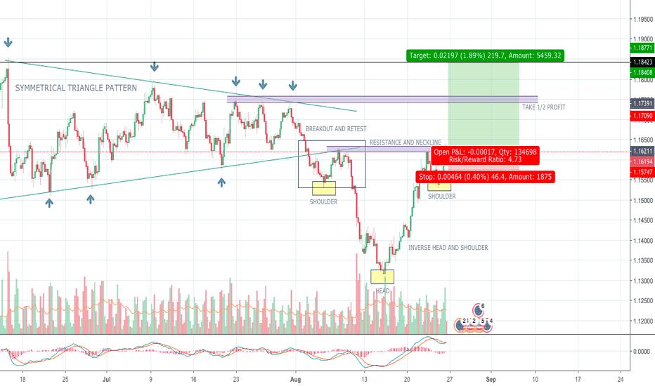 EURUSD: Long Position EUR/USD