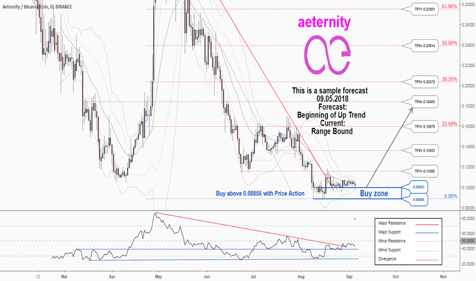AEBNB: There is a possibility for the beginning of an uptrend in AEBNB