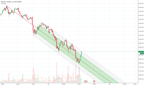 BTCUSD: BTC Real pitchfork?