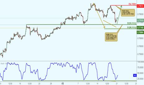 CADCHF: CADCHF 캐나다 달러/스위스 프랑 - 지지선 접근으로 상승!