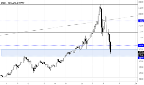 BTCUSD: Bitcoin found a support or heading stronger correction?